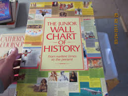 The Wall Chart Of World History Book Junior Wall Chart Of World History Christos Kondeatis