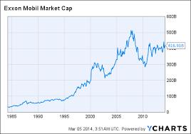 Exxon Mobil Limited Risk Limited Upside Exxon Mobil