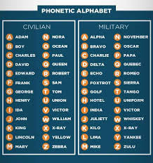 The international phonetic alphabet is also known as the phonetic spelling alphabet, icao radiotelephonic and the itu radiotelephonic phonetic alphabet. Cherry Shop Open On Twitter Police Codes Vary From Region To Region The Most Common You Will Hear Are 10 Codes But Still Vary Depending On Jurisdiction Both Military And Civilian Phonetic