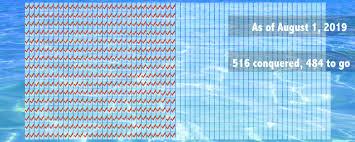 Swimming Progress Chart Progress V Target 1000pools
