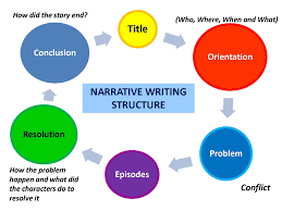 descriptive essay help narrative essay writing tips cdc stanford  narrative essay writing tips cdc stanford resume help help your child write a descriptive essay in