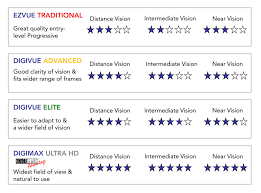 Digital High Definition Lenses Arrive At Americas Best