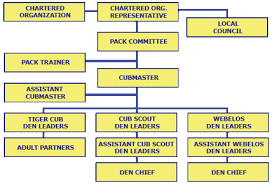 Pack Organization Chart Volunteering Cub Scouts Pack 65