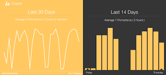 Pomodoro Chart How A Simple Productivity Tool Helped Create The Worlds