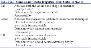 compressibility of solid liquid and gas. thus, liquids are much denser and far less compressible than gases. unlike gases, have a definite volume, compressibility of solid liquid gas t