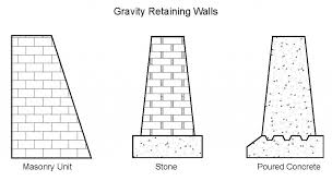 Small Picture Gravity Wall Design Nice Home Zone