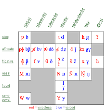 Articulatory Phonetics Chart Phonetic Symbols For Consonants Sil Mexico