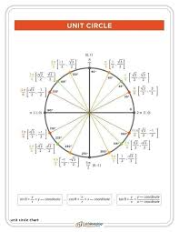 Unit Circle Sin Cos Tan Chart Sin Cos Tan Pie Chart Bedowntowndaytona Com