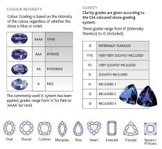Tanzanite Color Chart Tanzanite Report Anchorcert Grading System Assay Office