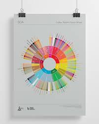 Flavor Profile Chart Coffee Tasters Flavor Wheel Specialty Coffee Association