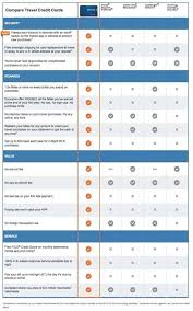 Credit Card Comparison Chart Discover It Miles Travel Rewards Card Review