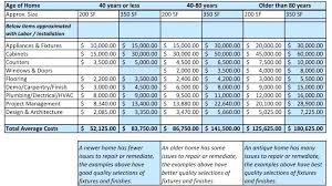 Home Renovation Spreadsheet For Costs Home Renovation Costs