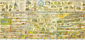 Bible Timeline Wall Chart Chronology Of Biblical Events Theology The City