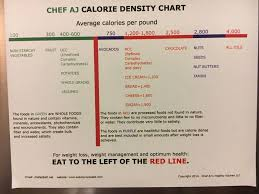 Calorie Density Chart In 2019 Food Nutrition Facts