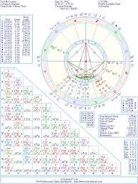 Paul Mccartney Birth Chart Paul Mccartney Natal Birth Chart From The Astrolreport A