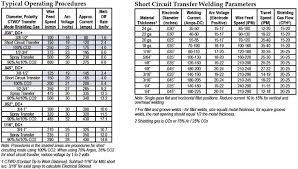 Aluminum Mig Welding Settings Chart Aluminum Welding Mig Aluminum Welding Settings