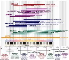 Freq Chart Freq Chart Beat Lab