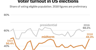 Midterm Elections 2018 Results Chart 2018 Election Voter Turnout The Record Setting Numbers In