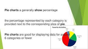 Percentage Chart Calculator Present Your Finding Using Pie Chart Calculate Percentages