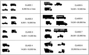 Truck Weight Chart Introduction Review Of The U S Department Of Energys