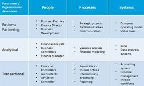 Accounting Career Progression Chart The Evolution And Rise Of Finance Business Partners Morgan