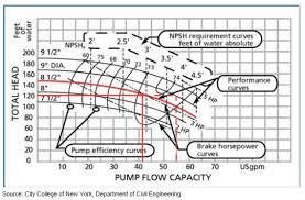 How To Read A Pump Curve Chart Reading Industrial Pump Curves C B Equipment