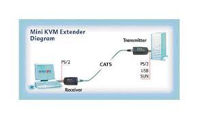 kvm choice uk 0dt23010 minicom mini usb kvm extender ps2 user mini kvm usb extender typical setup