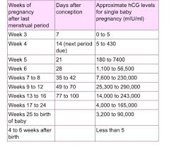 37 Hcg Level Chart By Week Beste Always Up To Date Beta Hcg