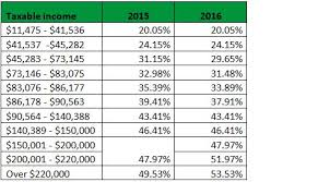 Taxable Income Chart 2015 Tax Rate Changes For 2016 Chartered Professional Accountants