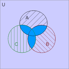 A U B U C Venn Diagram Probability Of The Union Of 3 Events Mathematics Stack