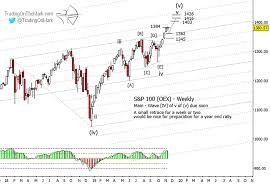 S P 100 Index Still Bullish But The Bear Is Starting To