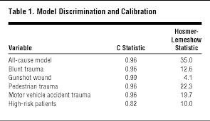hospital performance in caring for injured patients does