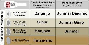 Sake Types Chart Sake Is The Perfect Beverage For All Occasions Eater
