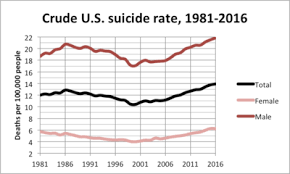 Military Suicide Rate Chart Suicide In The United States Wikipedia