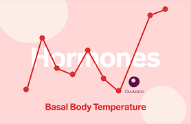 Body Temperature During Ovulation Chart Ovulation And Temperature Tracking Fertility Natural Cycles