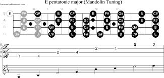 Scale Stave And Neck Diagram For Mandolin Scale E
