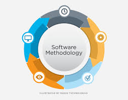software development methodology the benefits of adhering to a software development methodology