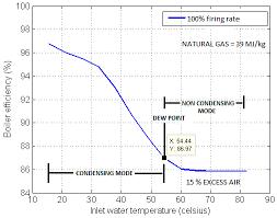 Effect Of Return Inlet Water Temperature On Efficiency Of