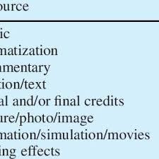 Video Production Flowchart Download Scientific Diagram