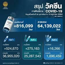 วัคซีนต้านโควิด-19 : สำนักข่าวอินโฟเควสท์