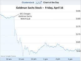 Chart Of The Day Goldmans 12 Billion Bloodbath Business