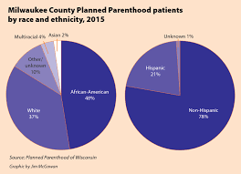 Planned Parenthood Services Chart Teetering On The Brink Barriers To Reproductive Health Care