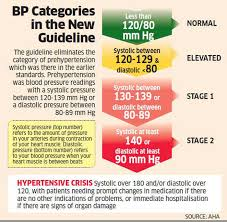 Stages Of Hypertension Chart The New Bp Guideline Will Help Detect Cardiovascular