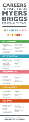 Enfj Compatibility Chart Careers To Match Your Myers Briggs Personality Type Isfp