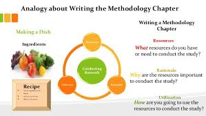 Analogy about Writing the Methodology Chapter