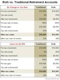 Traditional Versus Roth Ira Comparison Chart Roth 401 K S Vs Traditional 401 K S Which One Is Right For