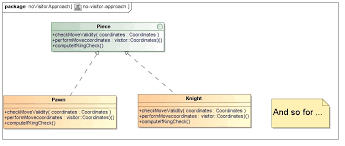 Visitor Design Pattern Awesome Design Pattern Visitor Implementation In Java My Java