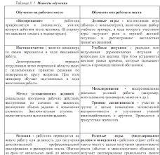 Реферат Профессиональное обучение персонала как аспект развития  Методы обучения