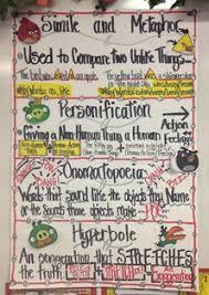 Anchor Chart Figurative Language Shampoo Figurative Language Anchor Chart Www