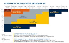 Freshman Scholarships 2019 20